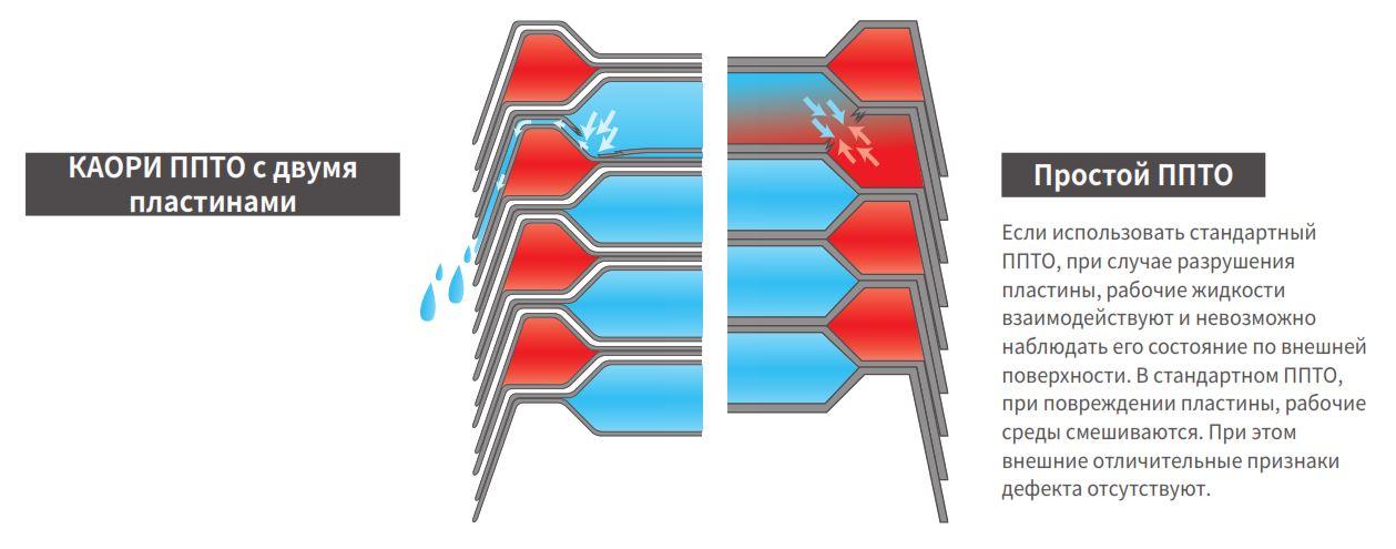 Паяный теплообменник KAORI K025S Минеральные Воды Установка для промывки GEL BOY C190 MATIC Пушкино