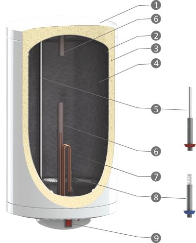 описание водонагревателя Sunsystem MB EL